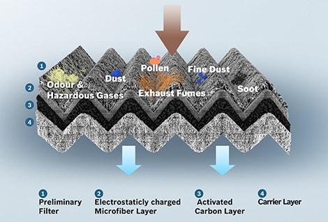 مکانیسم فیلتر کابین الیاف کربنی